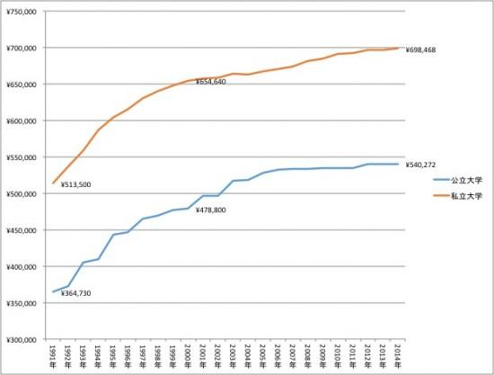 公立、私立大学授業料の推移(全国平均) *1年間の授業料、昼間部、法文経系