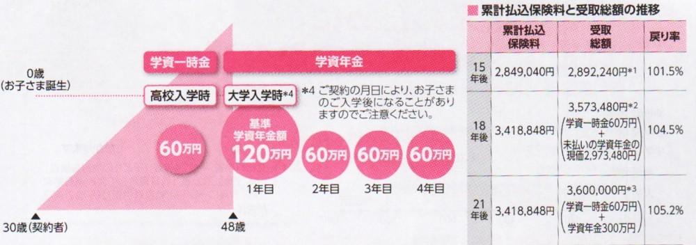 03終身保険2