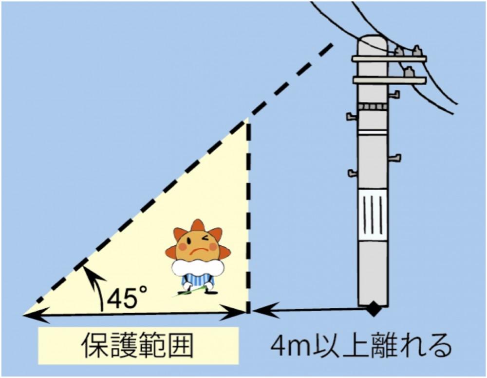 「図:雷から身を守るには ― 安全対策Q&A ― (日本大気電気学会 )」(気象庁ホームページより)