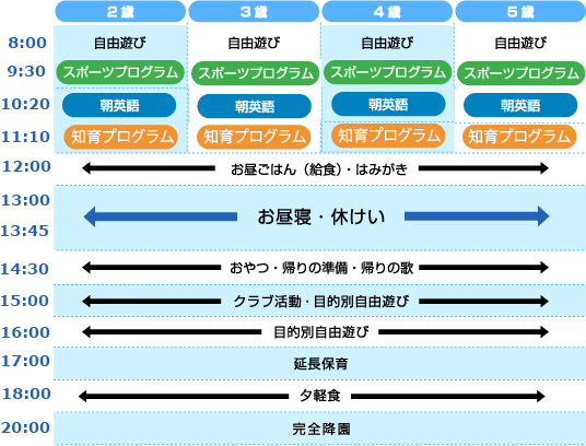 timechart